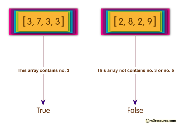 Ruby Array Exercises: Check whether it contains no 3 or it contains no 5