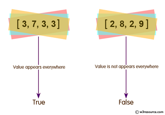 Ruby Array Exercises: Check whether a given value appears everywhere in a given array