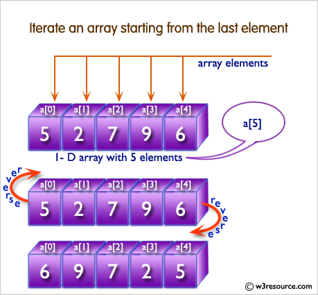 Ruby Array exercises: Iterate an array starting from the last