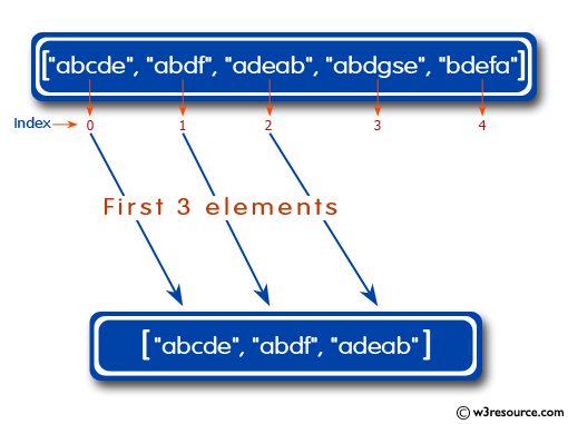 Ruby Array Exercises: Iterate over the first n elements of a given array