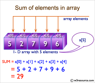 Ruby Array Exercises: Compute the sum of elements in a given array