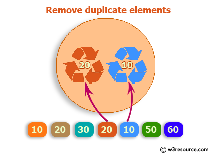 Ruby Array Exercises Remove Duplicate Elements From An