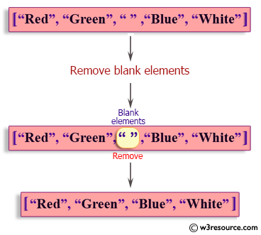 Ruby Array exercises: Remove blank elements from an given array