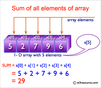 Ruby Array Exercises: Compute the sum of all the elements