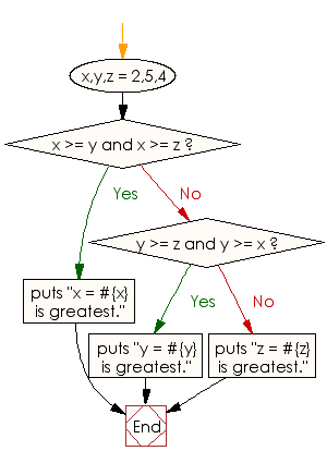 Flowchart: Find the greatest of three numbers