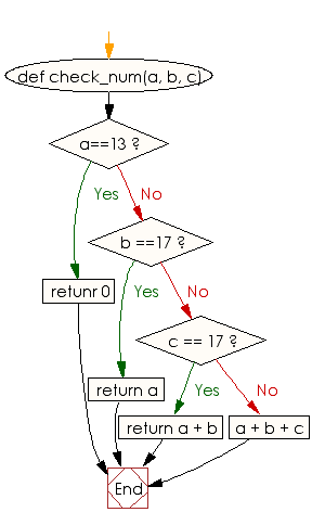 Flowchart: Check three given integers and compute their sum