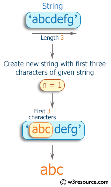 Ruby Basic Exercises: Create a new string from a given string using the first three characters