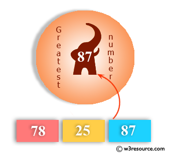 Ruby Basic Exercises: Find the greatest of three numbers
