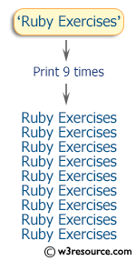 Ruby Exercises: Print