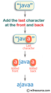 Ruby Basic Exercises: Create a new string from a given string with the last character added at the front and back of the given string