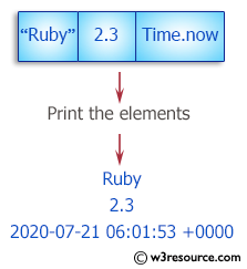 Ruby Basic Exercises: Print the elements of a given array