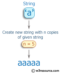 Ruby Basic Exercises: Create a new string which is n copies of a given string where n is a non-negative integer