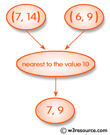 Ruby Basic Exercises: Check two integers and return whichever value is nearest to the value 10