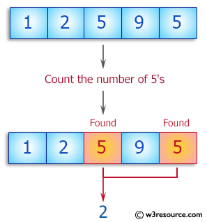 Ruby Basic Exercises: Count the number of 5's in a given array