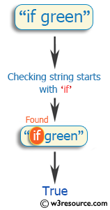 Ruby Basic Exercises: Check whether a string starts with 'if'