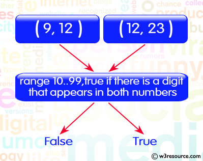Ruby Basic Exercises: Check two given integers, each in the range 10..99, return true if there is a digit that appears in both numbers