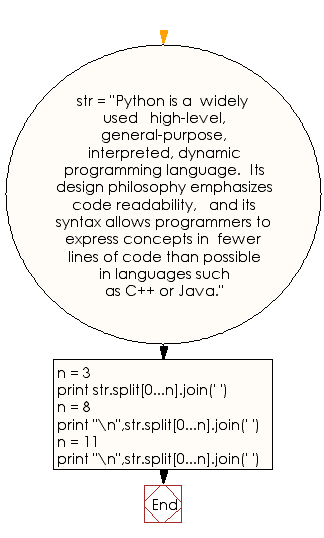 Flowchart: Truncate a given string to the first n words