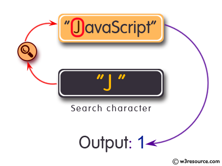 Ruby String Exercises: Count the occurrences of a specified character in a given string