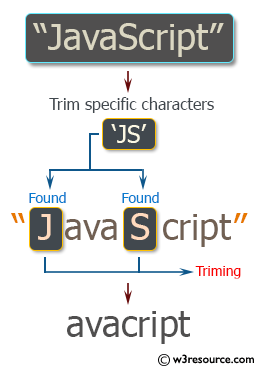 Ruby String Exercises: Trim specific characters from a string