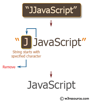 Ruby String Exercises: Remove a character from a given string if it starts with that specified character