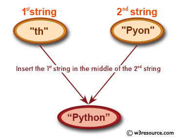 Ruby String Exercises: Insert a string of length 2 to an another string where the first string will be in the middle of the second string