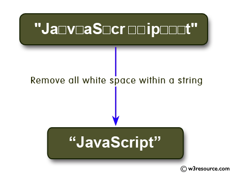 Ruby String Exercises: Remove all white space within a string