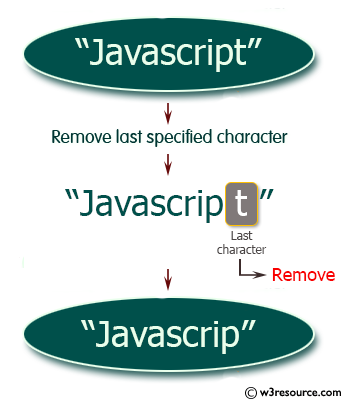 Ruby String Exercises: Remove last specified characters from a given string