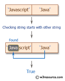 Ruby String Exercises: Check whether a string starts with an other string