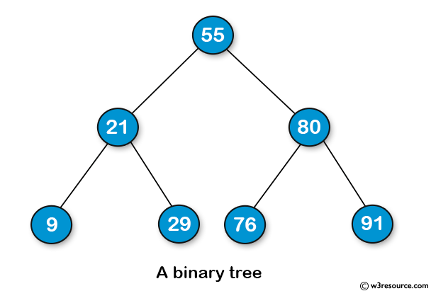 Java Basic Exercises: Sample Binary Tree.