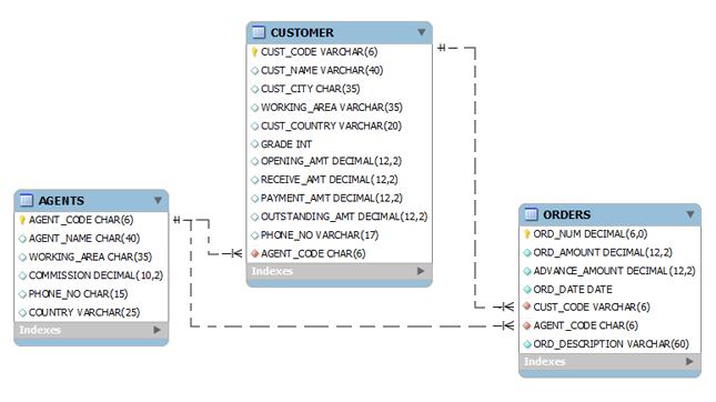SQL sample Database - w3resource