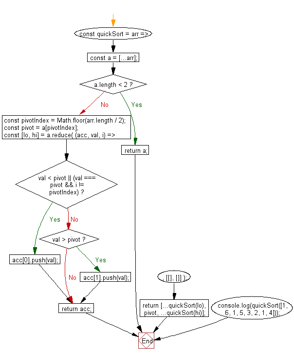 Flowchart: JavaScript - Sorts an array of numbers, using the quicksort algorithm.