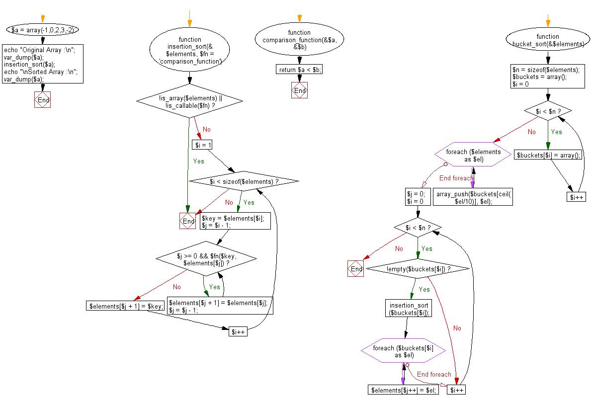 Flowchart: PHP - program of Bucket sort