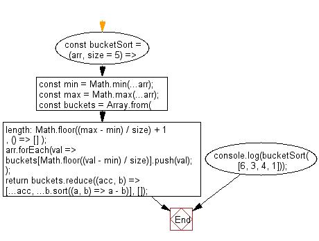 Flowchart: PHP - program of Strand sort