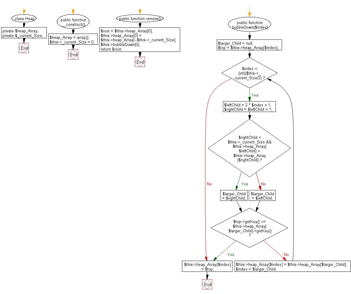 Flowchart: PHP - program of Heap sort