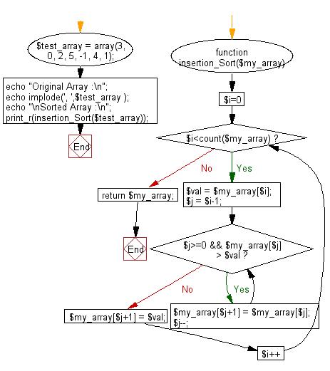 Flowchart: PHP - program of Insertion sort