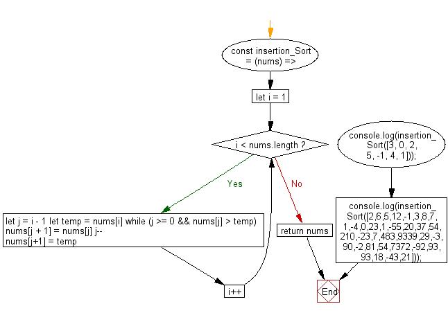 Flowchart: PHP - program of Selection sort