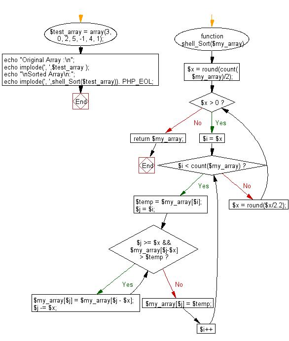Flowchart: PHP - program of Shell sort