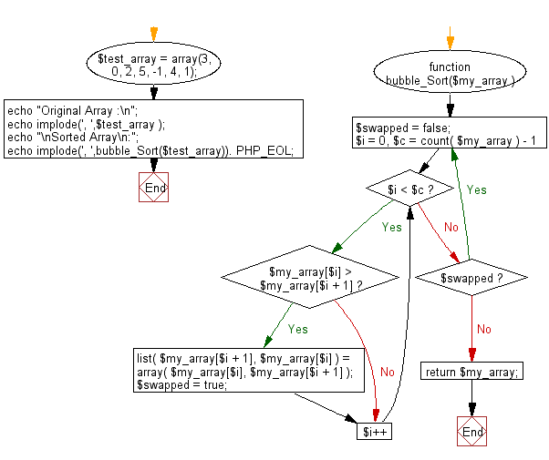Flowchart: PHP - program of Bubble sort
