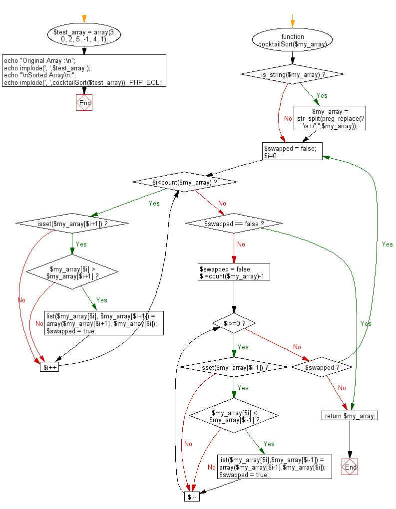 Flowchart: PHP - program of Cocktail sort