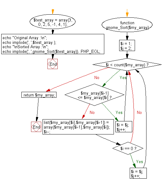 Flowchart: PHP - program of Gnome sort