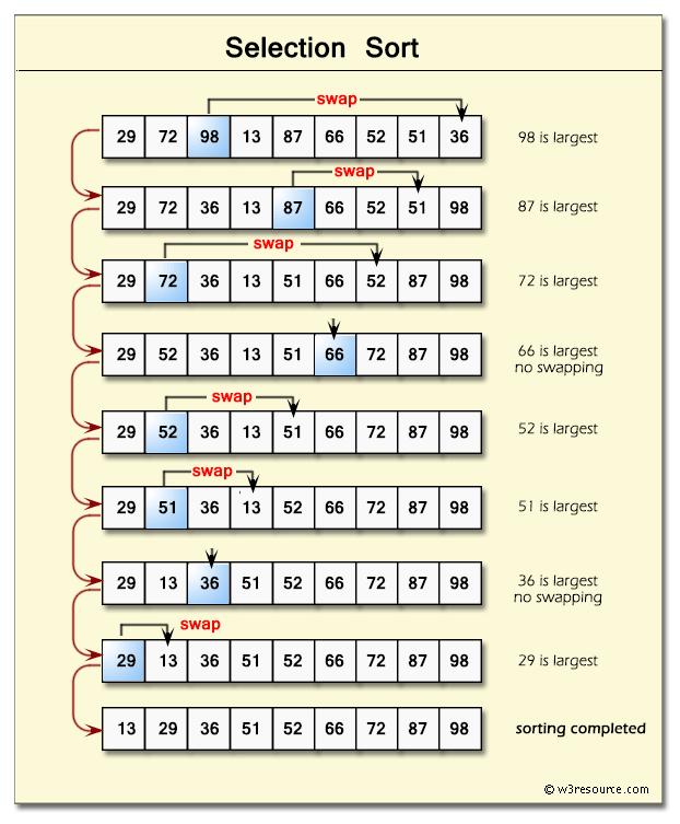 Java programming Selection sort algorithm
