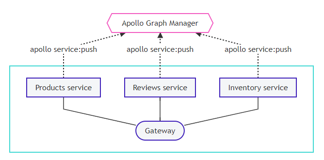 apollo graphql: setting up managed federation image