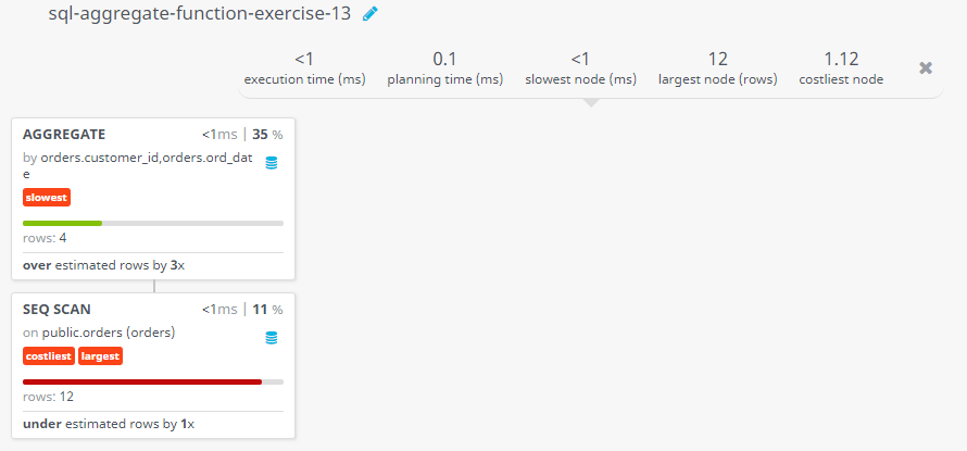 Query visualization of Find higher purchase amount of customers within a specific range - Rows
