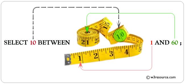 Example : SQL BETWEEN Operator