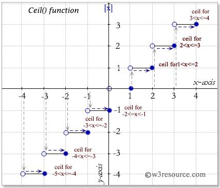 Sql Ceil Function