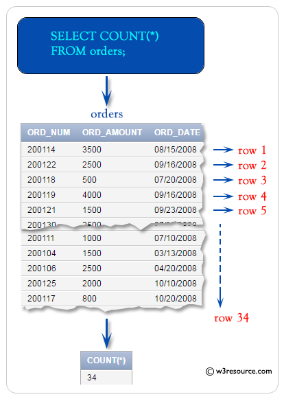 SQL COUNT rows in a table