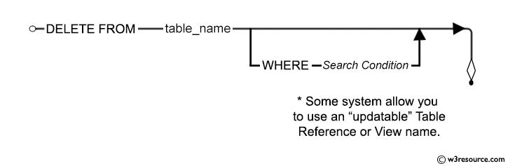 Syntax diagram - DELETE STATEMENT