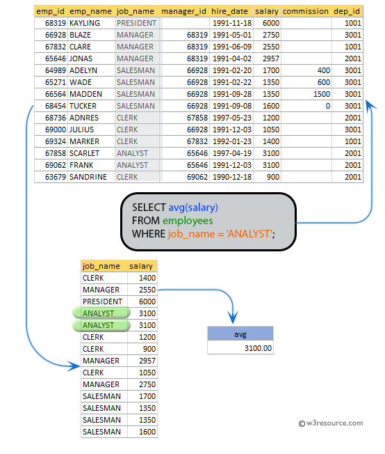 SQL exercises on employee Database: Display the average salaries of all the employees who works as ANALYST