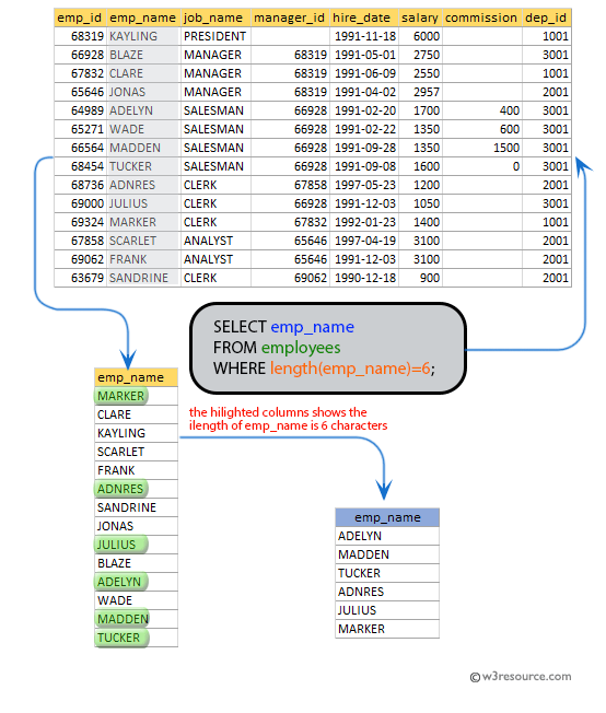 SQL exercises on employee Database: List the name of the employees, those having six characters to their name