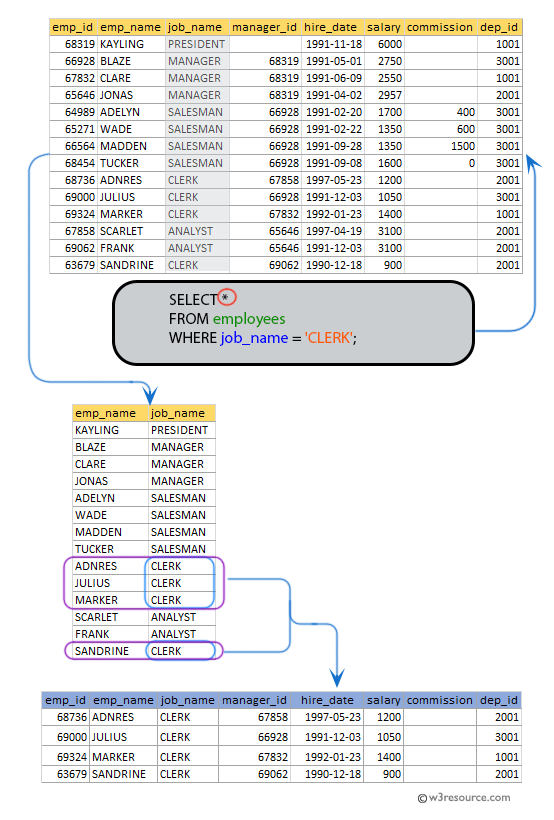 SQL exercises on employee Database: List all the employees whose designation is CLERK
